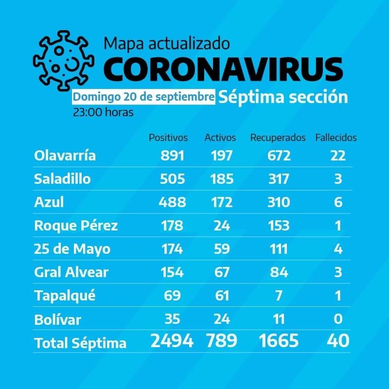 Bolívar sigue siendo la ciudad de la Séptima Sección con la menor cantidad de casos y sin fallecidos