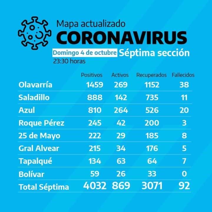 Bolívar sigue siendo la ciudad con menor cantidad de casos COVID19 en la Séptima Sección