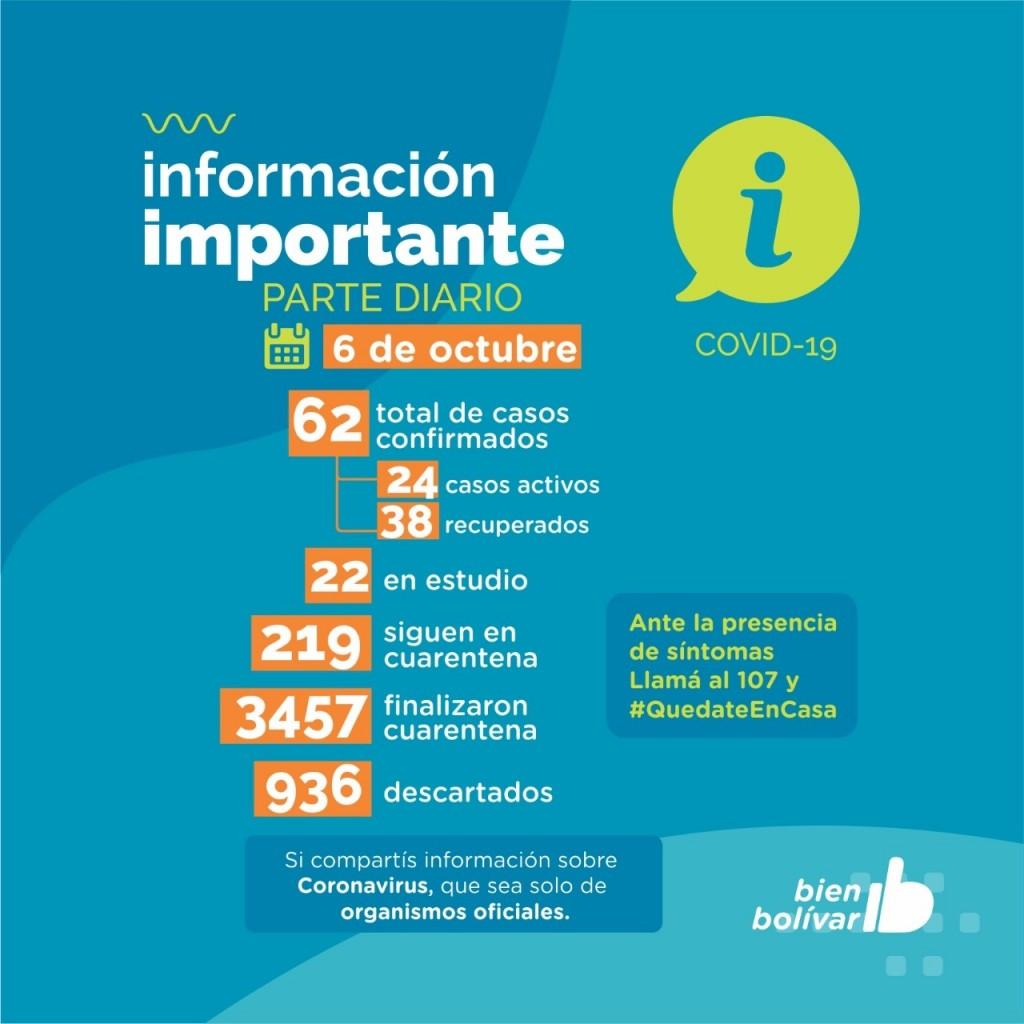 Bolívar suma 62 casos totales confirmados, con 38 recuperados y 24 casos activos