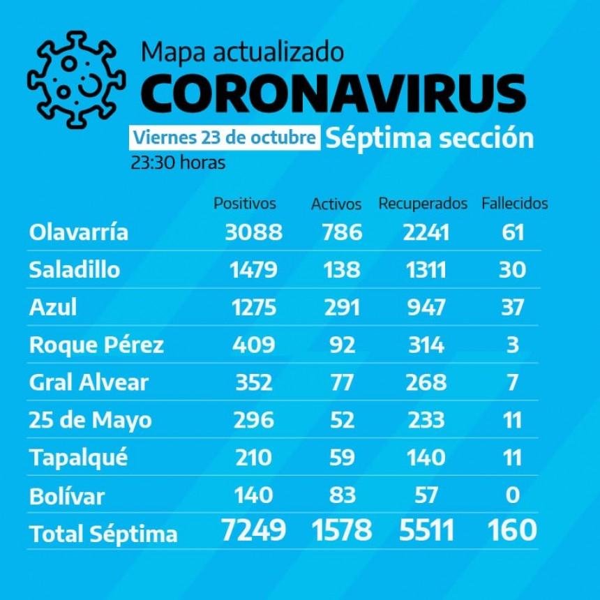 Sigue siendo Bolívar la única ciudad de la Séptima Sección sin fallecidos por COVID19
