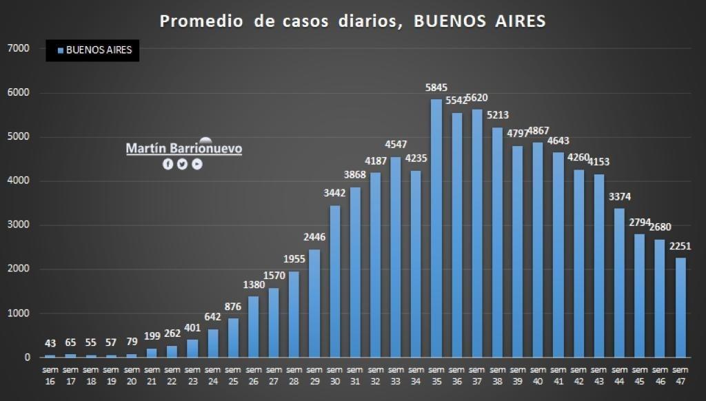 Baja de casos en la provincia en la semana 47 de la pandemia,  y un domingo sin casos positivos en Bolívar
