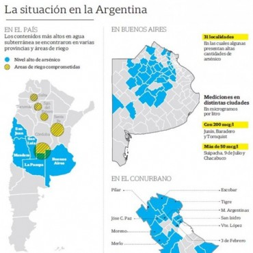 Cuatro millones de argentinos viven en áreas contaminadas con arsénico